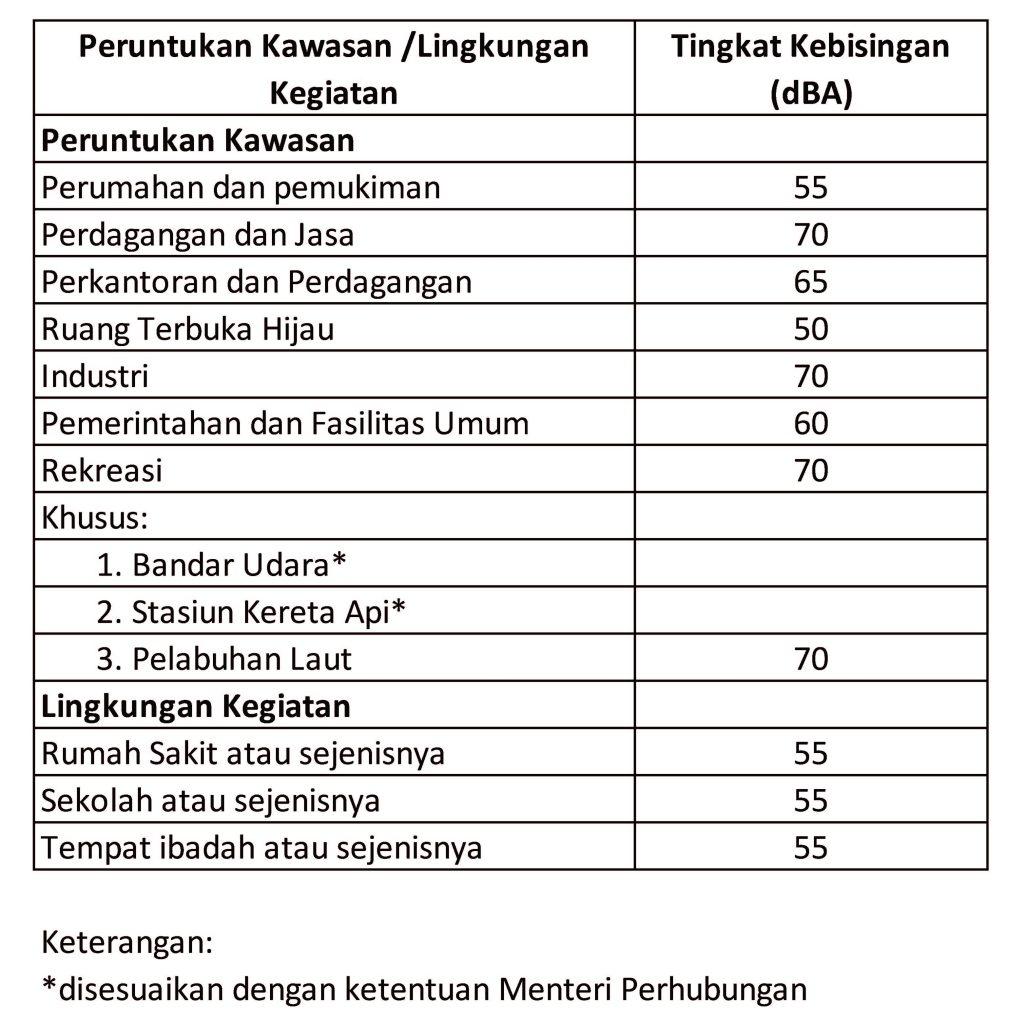 standar kebisingan indonesia